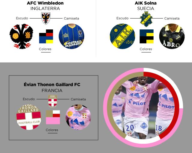 colores identidad escudo Wimbledon AIK Evian