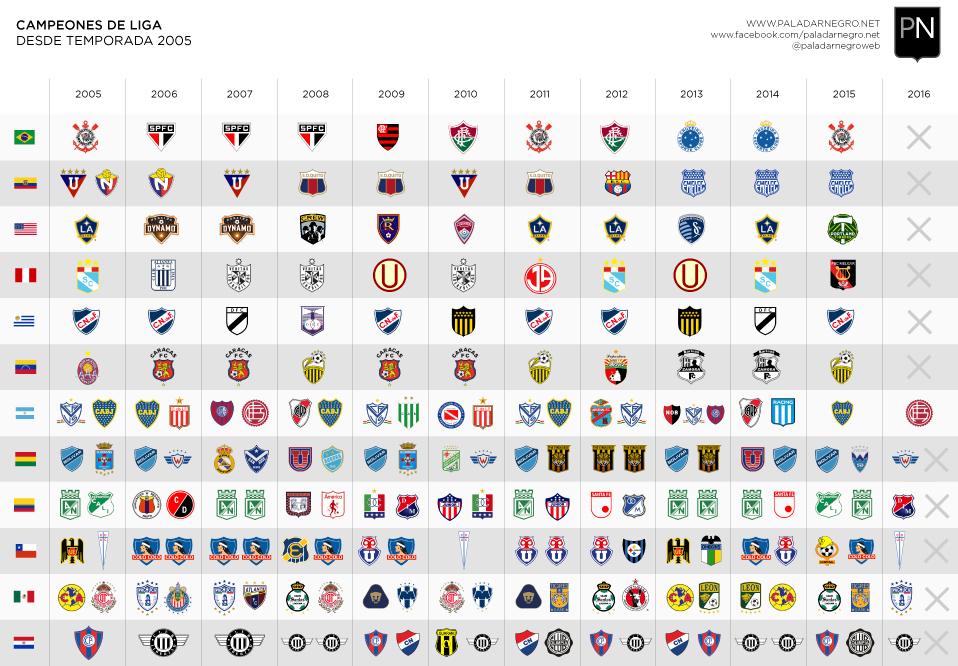 ligas-campeones-am